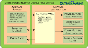 power distribution ac components double pole shore power inverter system