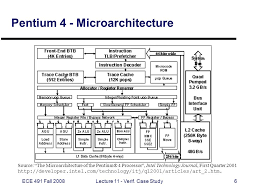 CPSC       Intel P    The Pentium Chronicles SlidePlayer