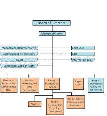 Factory Organization Chart Organization Chart Selkbaf Spinning And Weaving Factory