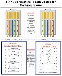 patch rj45 wire diagram great installation of wiring diagram • cat6 rj45 wiring diagram best cat6 patch cable wiring diagram wiring rh robott info rj45 wiring diagram pdf cat5 rj45 wiring diagram