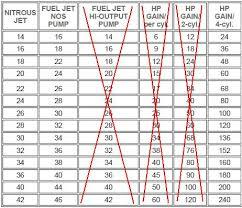 Zex Nitrous Plate Jet Chart Motorcycle Nitrous Jetting Chart Disrespect1st Com