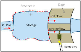 hydroelectric generator diagram. This Diagram Shows How Hydroelectric Dams Work And Produce Electricity. Generator N