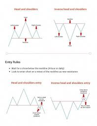 3 Forex Chart Patterns Cheat Sheet Learn Forex Trading