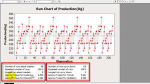 How To Make Run Chart On Minitab Advance Innovation Group