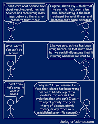 Logical Fallacies The Logic Of Science