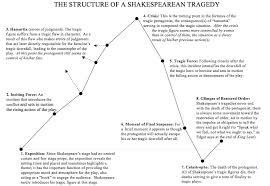 macbeth tragedy essay co macbeth tragedy essay