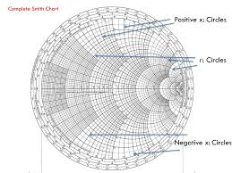 The Complete Smith Chart Ppt The Smith Chart Powerpoint Presentation Free Download