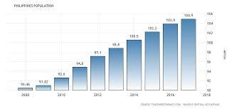 Philippines Population Chart Philippines Population Data Charts Chart Exchange Rate