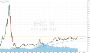 Emc Corp Stock Price History Chart Emc Ya For Nyse Emc By Jpmorgains Tradingview