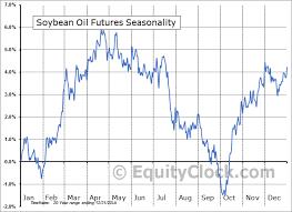 Soybean Oil Chart Soybean Oil Futures Bo Seasonal Chart Equity Clock