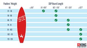 Wakesurf Size Chart Paddle Board Size Chart Www Bedowntowndaytona Com