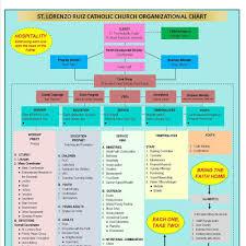 Youth Ministry Organizational Chart Parish Organizational Chart St Lorenzo Ruiz Walnut Ca
