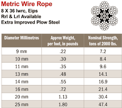 3 16 Wire Rope Strength Chart Wire Rope