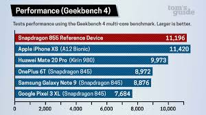 Snapdragon 855 Benchmarks Watch Your Back Iphone Toms Guide