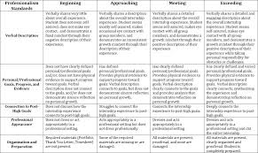 Examples Of Performance Review Performance Reviews