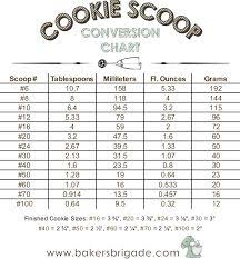 Image Result For Cookie Scoop Sizes Chart Cooking Baking