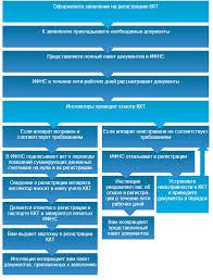 Порядок регистрации ККТ