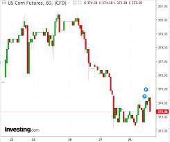 Soybean Futures Price Chart Agriculture Commodities Grain Markets Remain Mixed Ahead Of