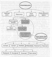 Курсовая работа Финансовый рынок Российской Федерации  Классификация финансовых рынков