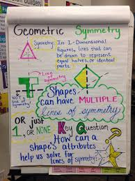 Geometric Symmetry 4th Grade Common Core Anchor Chart Math