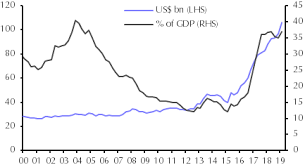 Worry Chart Should We Worry About Egypts External Debt Capital Economics