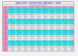 Uscg Pay Chart Veracious Active Military Pay Chart Active Duty Pay Chart