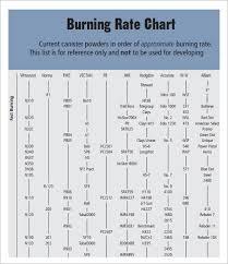 Free 10 Powder Burn Rate Chart Templates In Free Sample