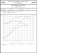 July 2012 Please Post Your Ls2 W Ls3 Top End And Ls3 Cam