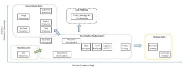 Career Paths In Business Analytics And Data Science World