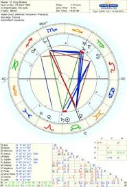 Alexandria Ocasio Cortez Birth Chart 121 Best Birth Charts Of Famous People Images In 2019