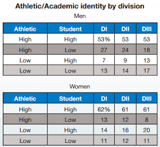 what do students do after high school do ncaa student athletes view themselves as students or athletes