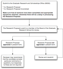 Review Process : Graduate Research School : The University Of ...