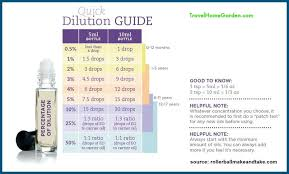 Essential Oil Dilution Chart For Kids Essential Oil Dilution Chart Essential Balanced Life