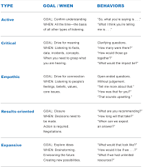 A Breakdown Of Listening Essential Communications