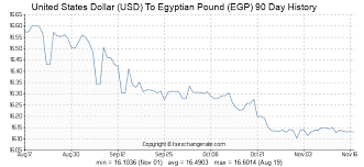 Usd Dollar Rate Chart United States Dollar Usd To Egyptian Pound Egp Exchange