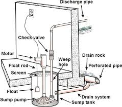 wiring diagram for sump pump switch the wiring diagram sump pump wiring diagram nilza wiring diagram