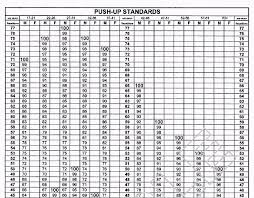 Military Fitness Test Chart 25 Prototypal Army Opat Score Chart