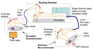 Fluorescence Plate Reader Biophysical Resource Wm Keck