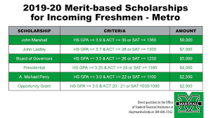Scholarships Based On Sat Scores Marshall University Scholarships For Metro Applicants