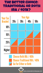 When To Choose A Traditional Or Roth Ira A Simple Guide