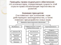 Реферат Система права социального обеспечения vinyl fest ru  Предмет и метод права социального обеспечения диплом
