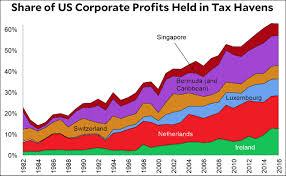 Chart Of The Day Two Thirds Of Corporate Profits Are Now
