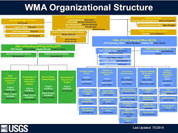 Image Of The Water Mission Area Organizational Chart