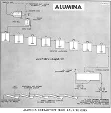 Extraction Process Of Aluminium From Bauxite Ore