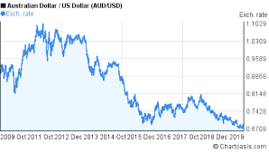 Aud To Usd Chart 10 Year Audusdgraph Com