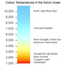 Light Bulb Color Chart Light Bulb Colour Temperatures