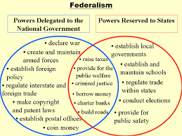 61 Veritable Federalist And Anti Federalist Venn Diagram