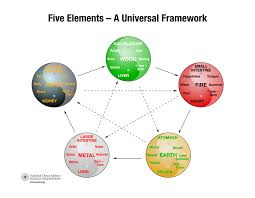 Chinese Medicine Five Elements Chart Find Feng Shui Balance With The Five Elements Anjie Cho