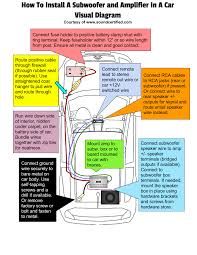 how to install subwoofer and car amplifier infographic diagram