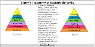 Bits Bytes Bricks On Blooms Taxonomy Measurable Verbs